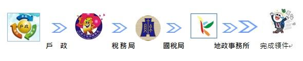 戶政 > 稅務局 > 國稅局 > 地政事務所 > 完成領件