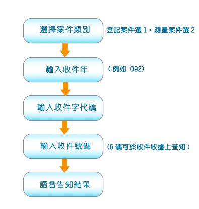 選擇案件類別(登記案件選1,測量案件選2) > 輸入收件年(例如092) > 輸入收件字代碼 > 輸入收件號碼(6碼可於收件收據上查知) > 語音告知結果